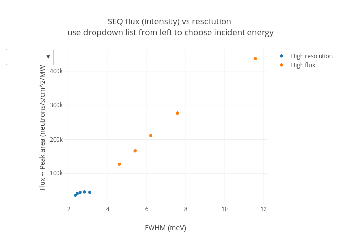 SEQ flux (intensity) vs resolution use dropdown list from left to choose incident energy   scatter chart made by Mcvine   plotly
