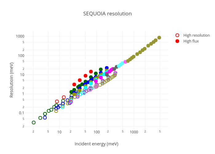 SEQUOIA resolution | scatter chart made by Mcvine | plotly