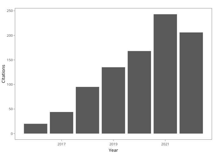 Citations vs Year   bar chart made by Mdgriffiths   plotly