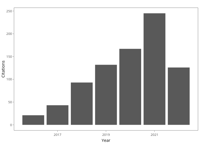 Citations vs Year | bar chart made by Mdgriffiths | plotly