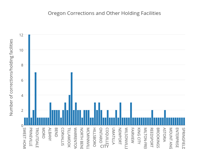 Oregon Corrections and Other Holding Facilities
