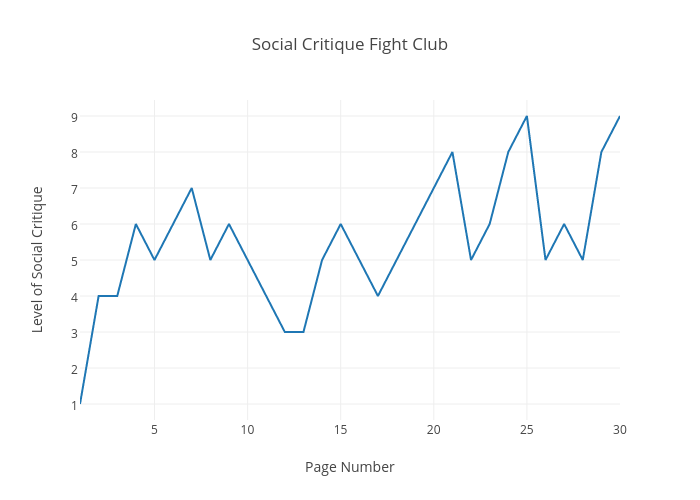 Social Critique Fight Club