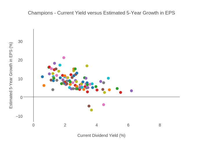 Champions Current Yield Versus Estimated 5 Year Growth In Eps