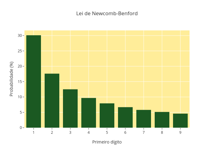 Lei de Newcomb-Benford   bar chart made by Mdspena   plotly