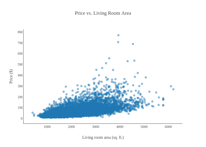 Plotly Experiments — Scatterplots - Towards Data Science