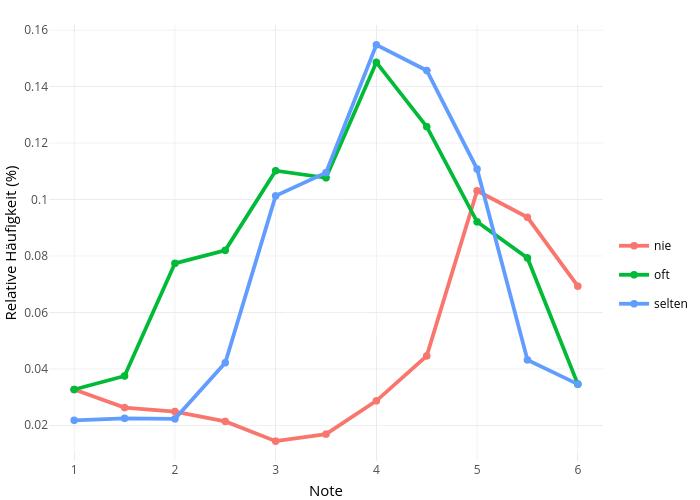 Relative Häufigkeit (%) vs Note |  made by Meiervieracker | plotly