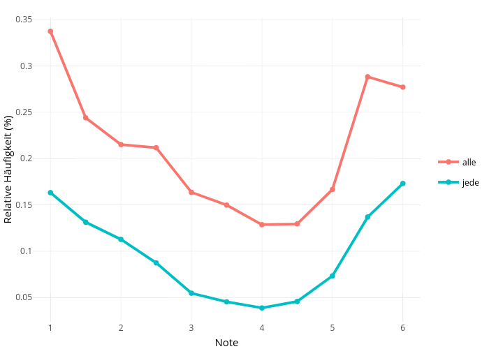 Relative Häufigkeit (%) vs Note    made by Meiervieracker   plotly