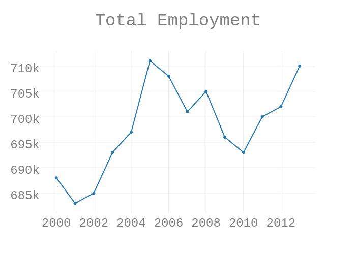 Total Employment | scatter chart made by Mejakethomas | plotly