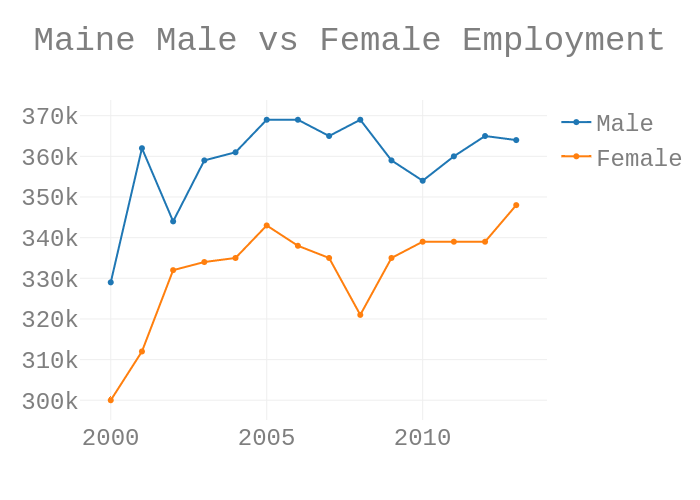 Maine Male vs Female Employment | scatter chart made by Mejakethomas | plotly