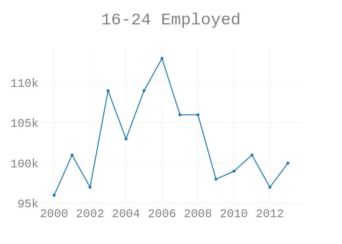 16-24 Employed | scatter chart made by Mejakethomas | plotly
