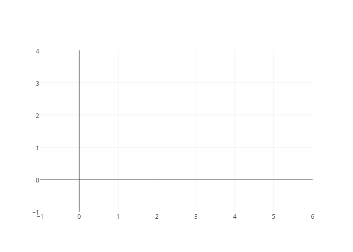 Light [Lux], Battery [mV], Temperature [degC], Humidity [%], Pressure [hPa] | scatter chart made by Mems | plotly