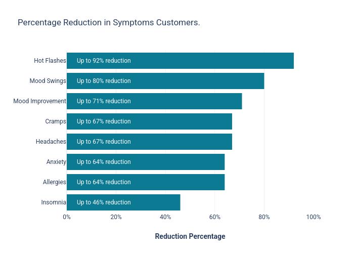 reduction percentage