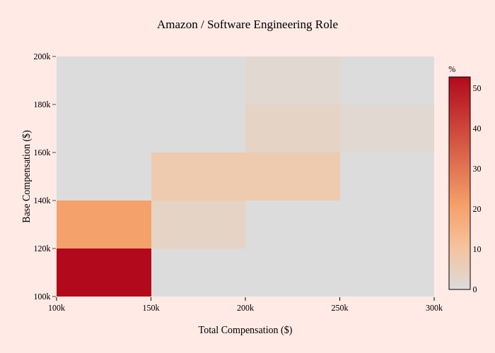 Amazon / Software Engineering Role   2-dimensional histogram made by Mentorly.io   plotly