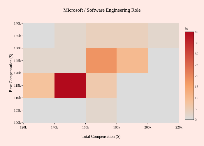 Microsoft / Software Engineering Role | 2-dimensional histogram made by Mentorly.io | plotly