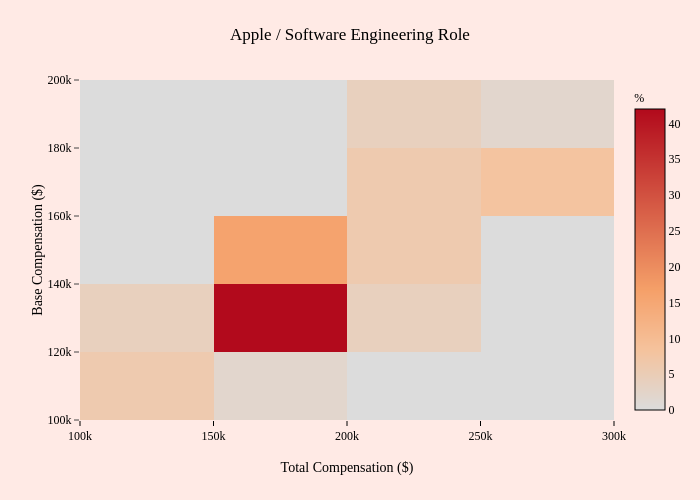 Apple / Software Engineering Role   2-dimensional histogram made by Mentorly.io   plotly
