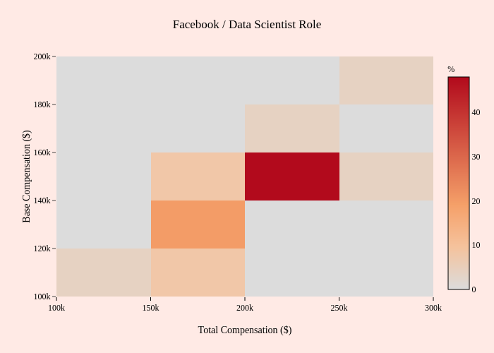 Facebook / Data Scientist Role   2-dimensional histogram made by Mentorly.io   plotly