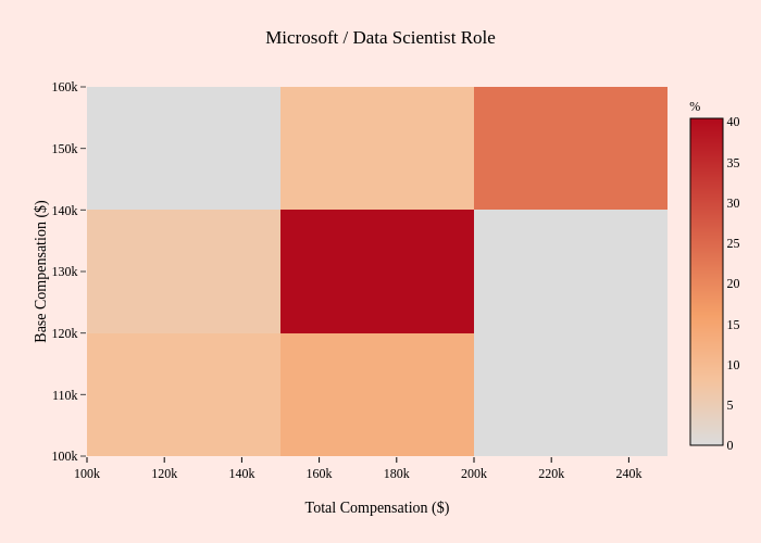 Microsoft / Data Scientist Role | 2-dimensional histogram made by Mentorly.io | plotly