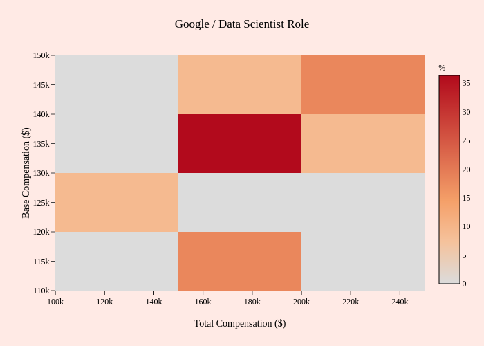 Google / Data Scientist Role | 2-dimensional histogram made by Mentorly.io | plotly