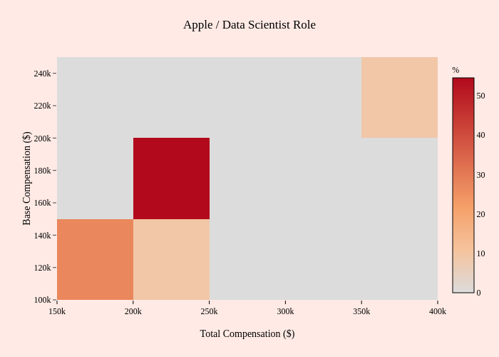 Apple / Data Scientist Role | 2-dimensional histogram made by Mentorly.io | plotly
