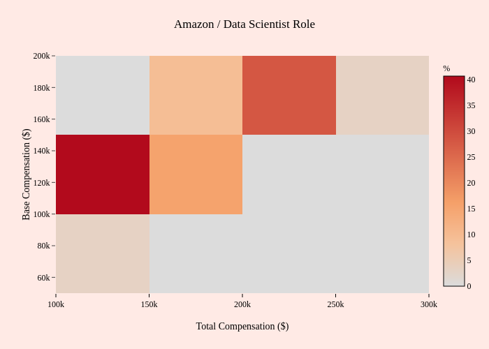 Amazon / Data Scientist Role   2-dimensional histogram made by Mentorly.io   plotly