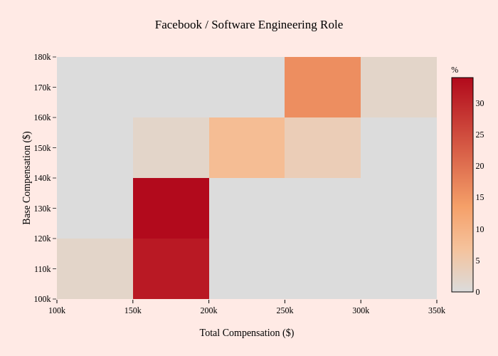 Facebook / Software Engineering Role   2-dimensional histogram made by Mentorly.io   plotly