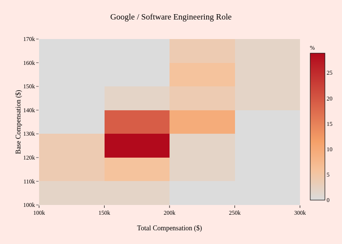Google / Software Engineering Role | 2-dimensional histogram made by Mentorly.io | plotly