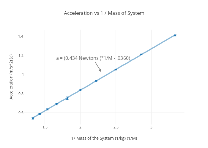 how to find acceleration on a graph