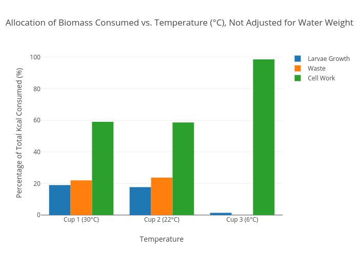 Allocation Of Biomass Consumed Vs Temperature C Not Adjusted