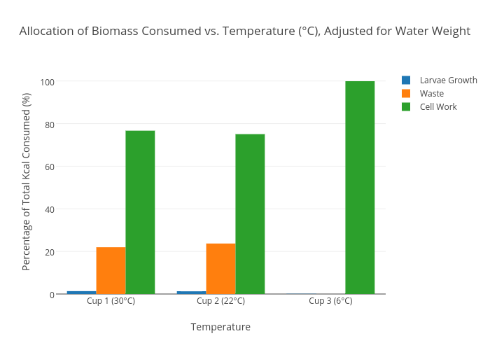 Allocation Of Biomass Consumed Vs Temperature C Adjusted For