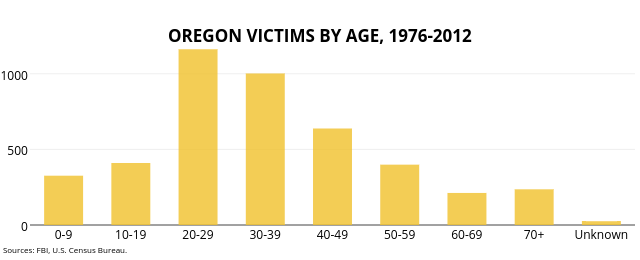 <br><b>OREGON HOMICIDES BY AGE, 1976-2012</b>