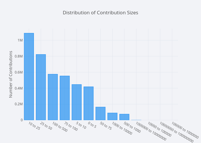 Distribution of Contribution Sizes   bar chart made by Mholtzscher   plotly