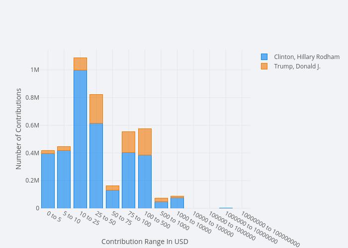 Clinton, Hillary Rodham vs Trump, Donald J. | stacked bar chart made by Mholtzscher | plotly