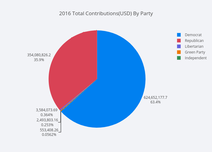 2016 Total Contributions(USD) By Party | pie made by Mholtzscher | plotly