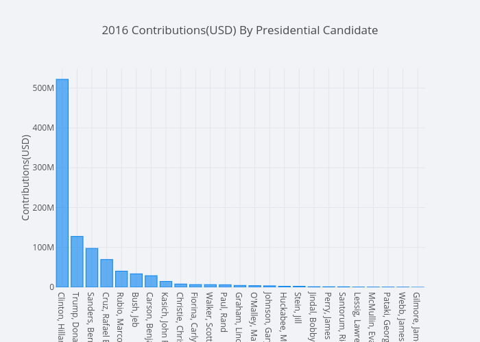 2016 Contributions(USD) By Presidential Candidate | bar chart made by Mholtzscher | plotly