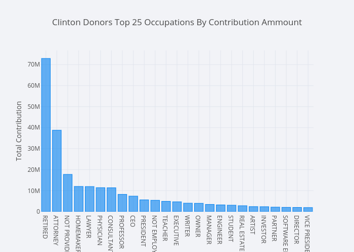 Clinton Donors Top 25 Occupations By Contribution Ammount | bar chart made by Mholtzscher | plotly