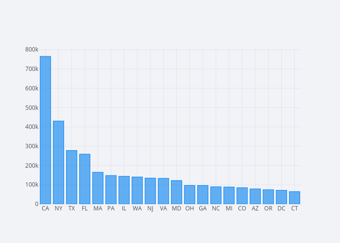 contbr_st | bar chart made by Mholtzscher | plotly