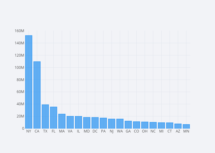 contb_receipt_amt | bar chart made by Mholtzscher | plotly