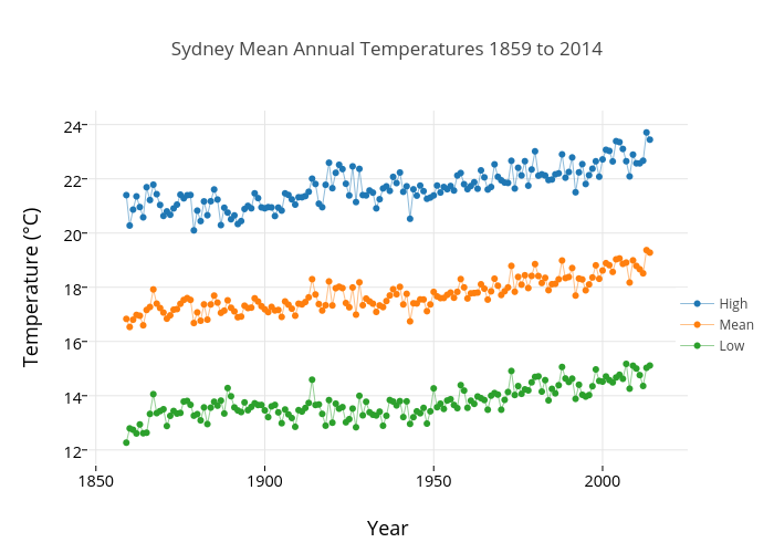 Sydney Mean Annual Temperatures 1859 to 2014 | line chart made by Micahwoods | plotly