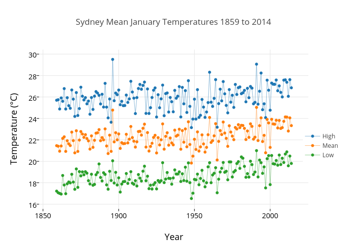 Sydney Mean January Temperatures 1859 to 2014 | line chart made by Micahwoods | plotly