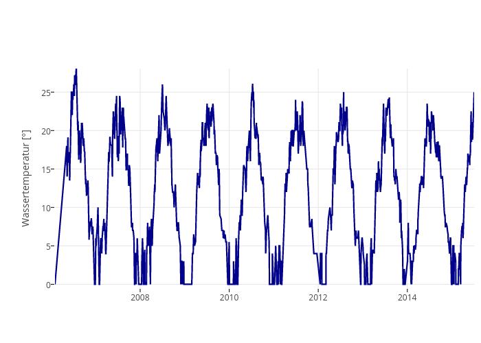 Wassertemperatur [°] vs Zeit