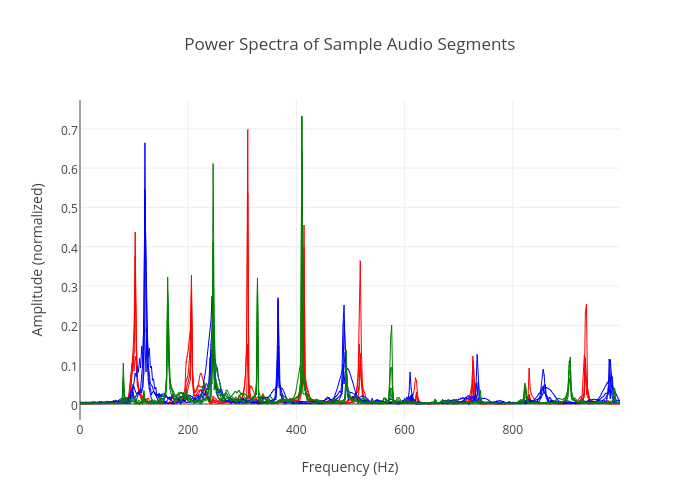 Power Spectra of Sample Audio Segments