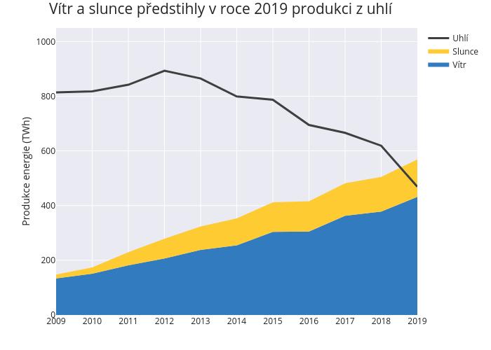Vítr a slunce předstihly v roce 2019 produkci z uhlí |  made by Michalberg | plotly
