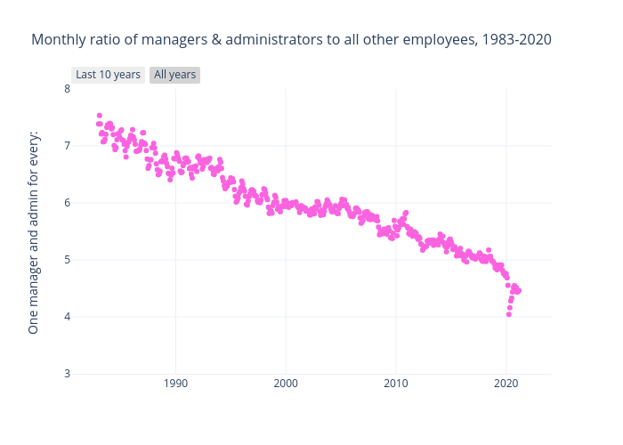 Monthly ratio of managers & administrators to all other employees, 1983-2020 | scatter chart made by Michelezanini | plotly