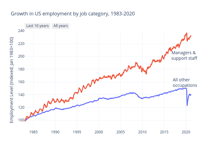 Growth in US employment by job category, 1983-2020   line chart made by Michelezanini   plotly