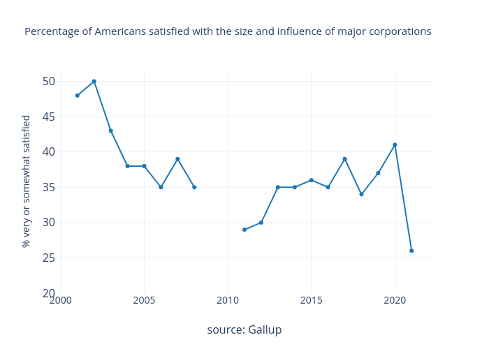 Percentage of Americans satisfied with the size and influence of major corporations    made by Michelezanini   plotly