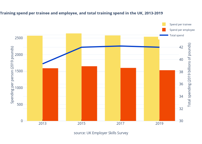 Training spend per trainee and employee, and total training spend in the UK, 2013-2019 | grouped bar chart made by Michelezanini | plotly