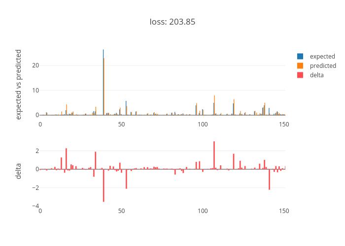 loss: 203.85 | grouped bar chart made by Mihai1 | plotly