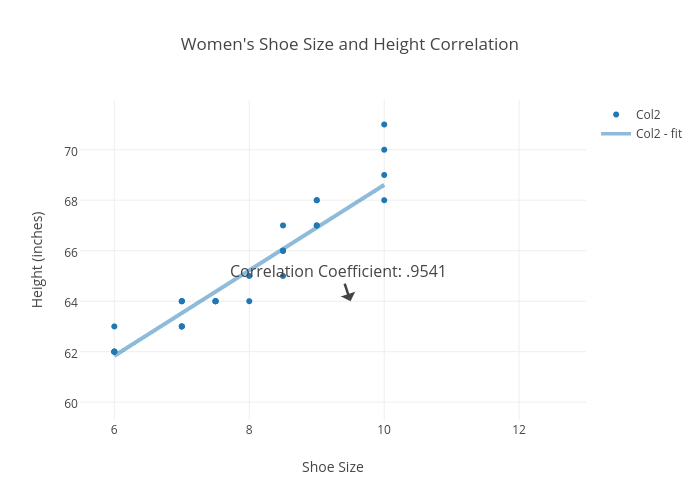 Shoe Size and Height Correlation | scatter chart made by Mikaye ...