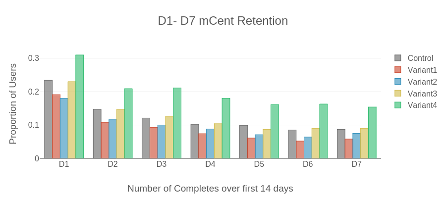 D1- D7 mCent Retention | bar chart made by Mikebsagan | plotly