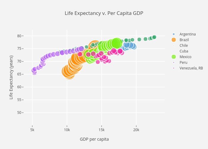Life Expectancy v. Per Capita GDP | scatter chart made by Mikecz | plotly